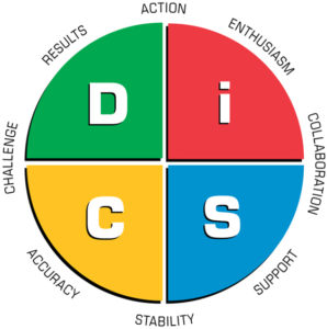 A graphic showing the four quadrants of the DiSC personality styles system.